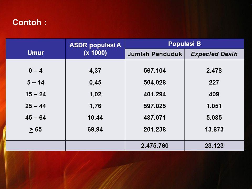 Contoh : Umur ASDR populasi A (x 1000) Populasi B Jumlah Penduduk