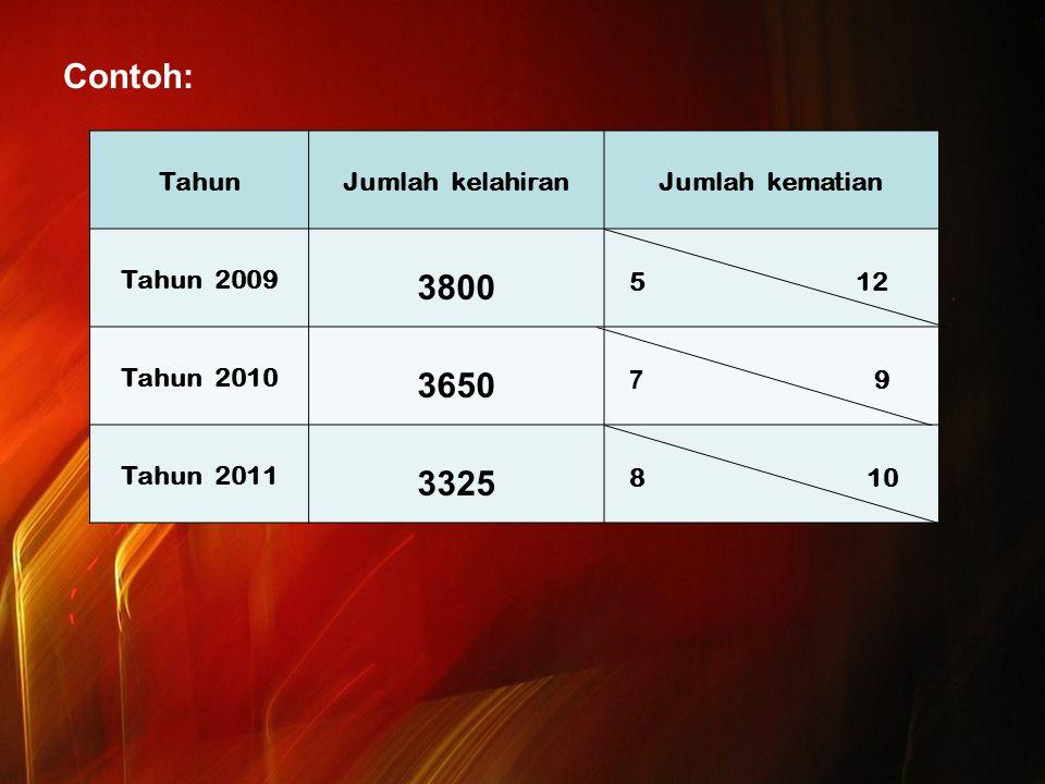 Contoh: 3800 3650 3325 Tahun Jumlah kelahiran Jumlah kematian