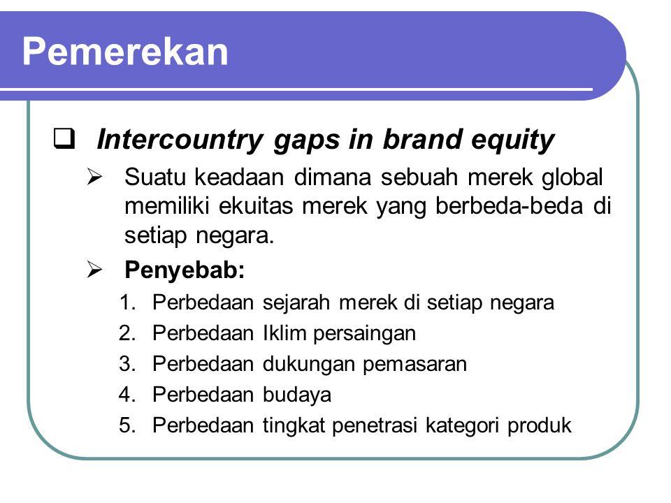 Pemerekan Intercountry gaps in brand equity