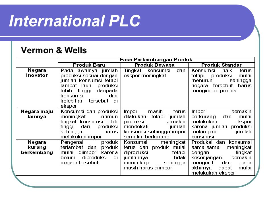 International PLC Vermon & Wells
