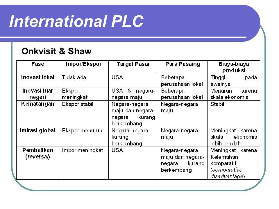 International PLC Onkvisit & Shaw