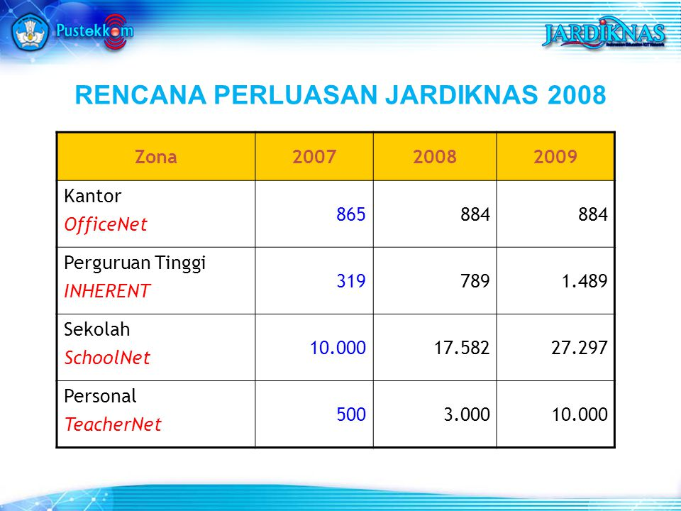 RENCANA PERLUASAN JARDIKNAS 2008