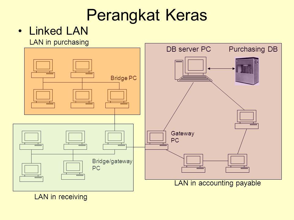 Perangkat Keras Linked LAN LAN in purchasing DB server PC