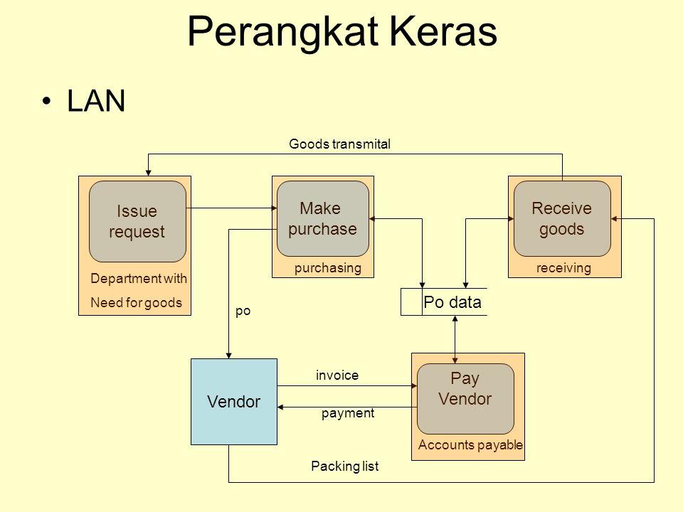 Perangkat Keras LAN Issue request Make purchase Receive goods Po data
