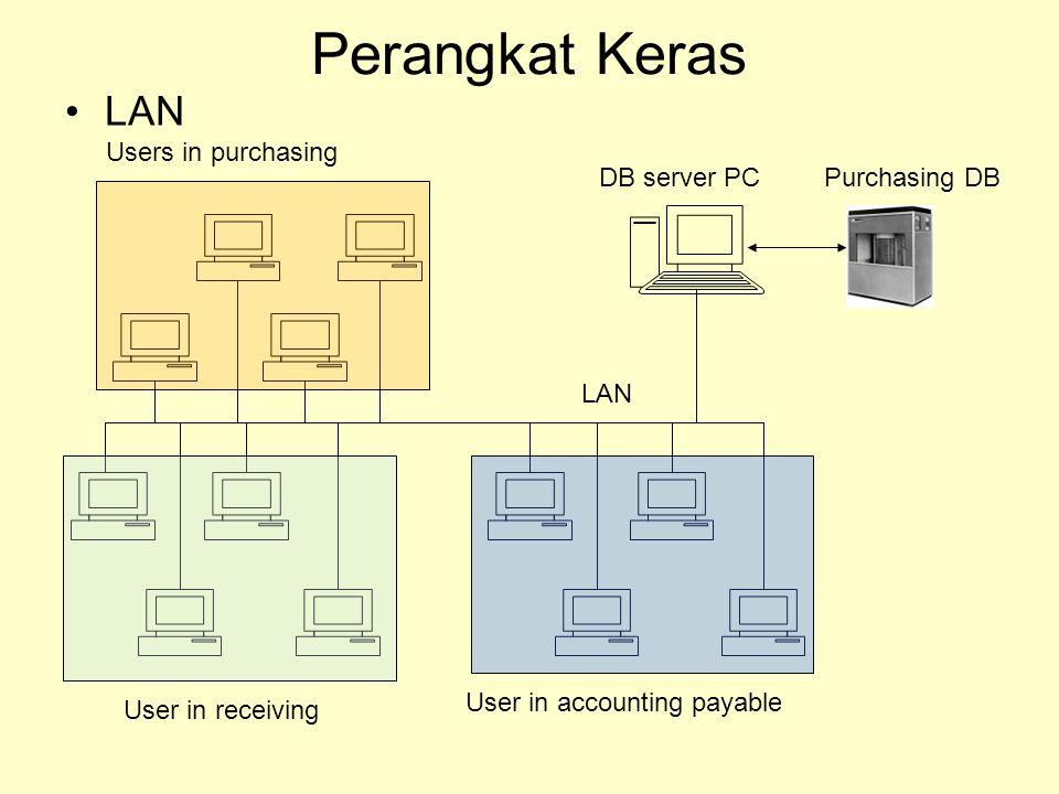 Perangkat Keras LAN Users in purchasing DB server PC Purchasing DB LAN