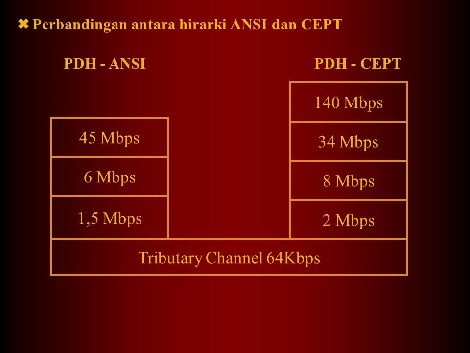 Tributary Channel 64Kbps