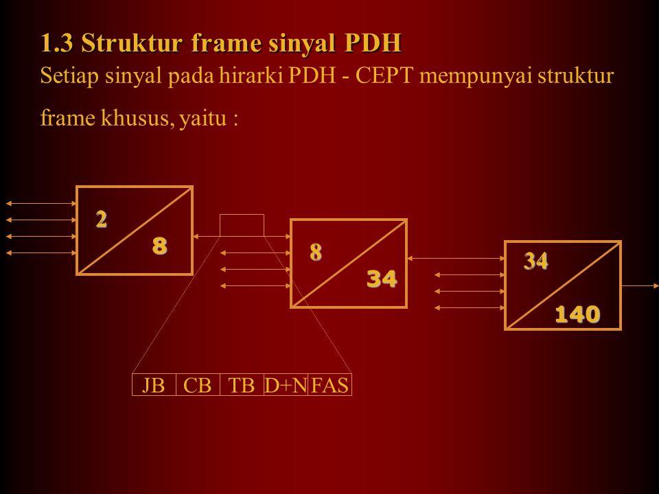 1.3 Struktur frame sinyal PDH