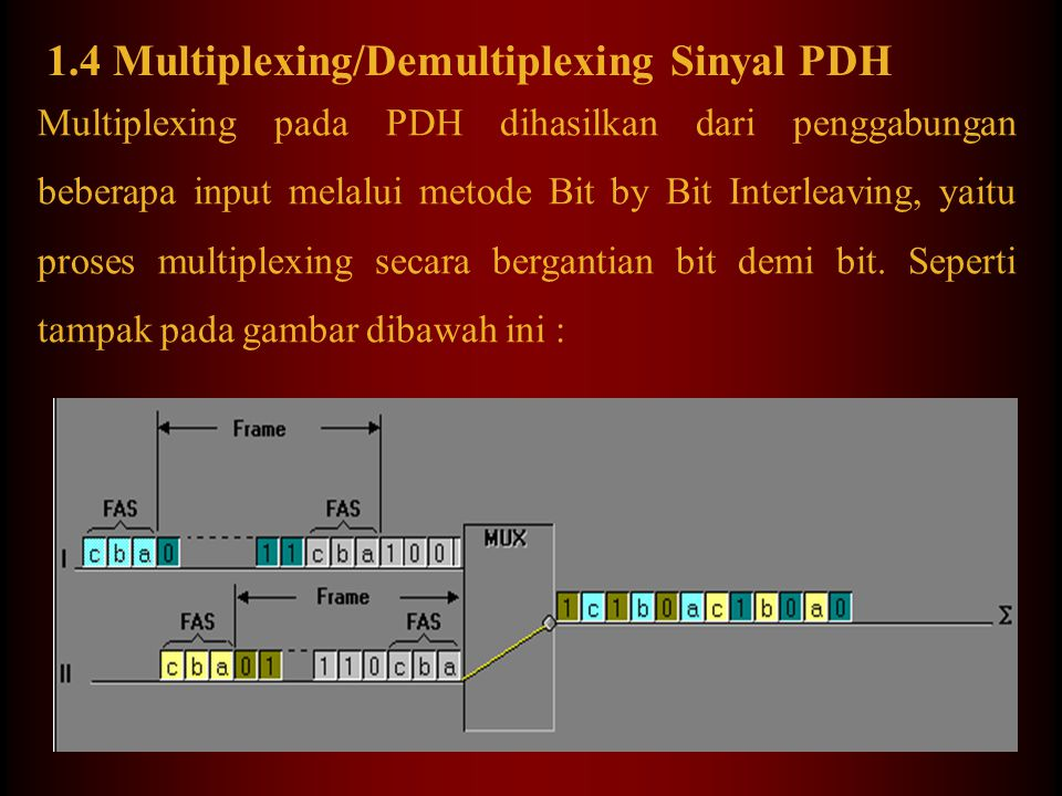 1.4 Multiplexing/Demultiplexing Sinyal PDH