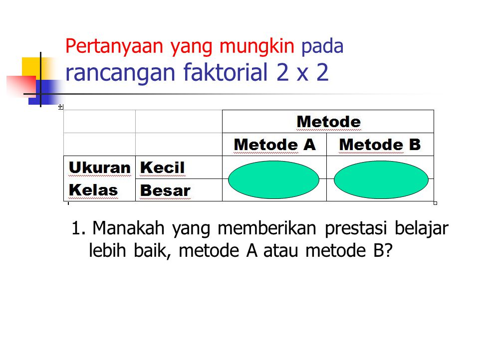 Pertanyaan yang mungkin pada rancangan faktorial 2 x 2