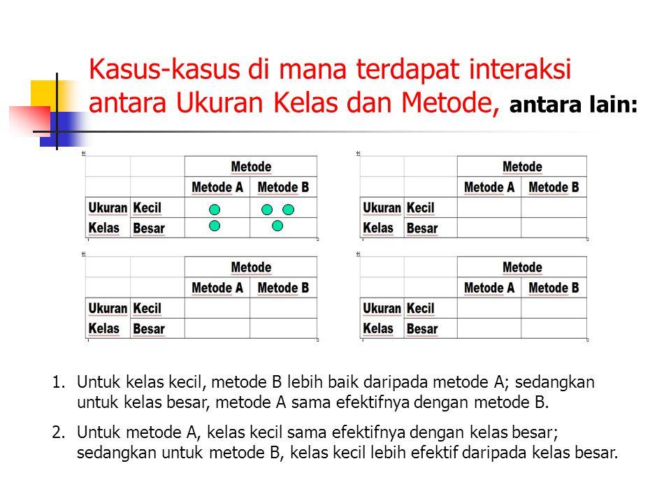 Kasus-kasus di mana terdapat interaksi antara Ukuran Kelas dan Metode, antara lain: