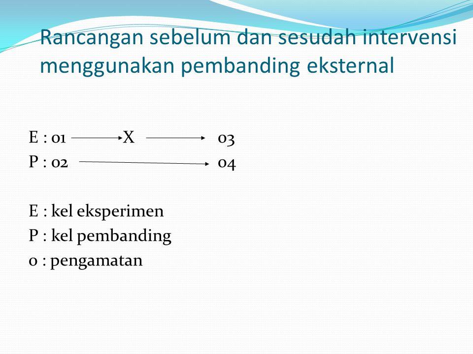Rancangan sebelum dan sesudah intervensi menggunakan pembanding eksternal