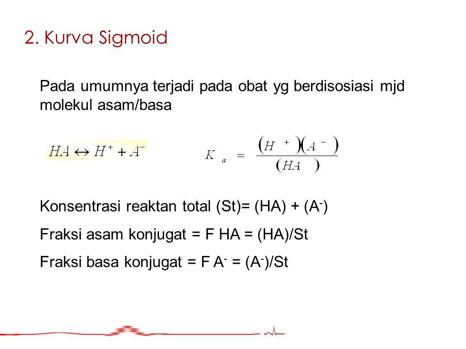 2. Kurva Sigmoid Pada umumnya terjadi pada obat yg berdisosiasi mjd molekul asam/basa. Konsentrasi reaktan total (St)= (HA) + (A-)