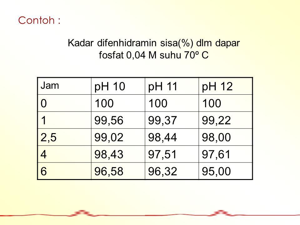Kadar difenhidramin sisa(%) dlm dapar fosfat 0,04 M suhu 70º C