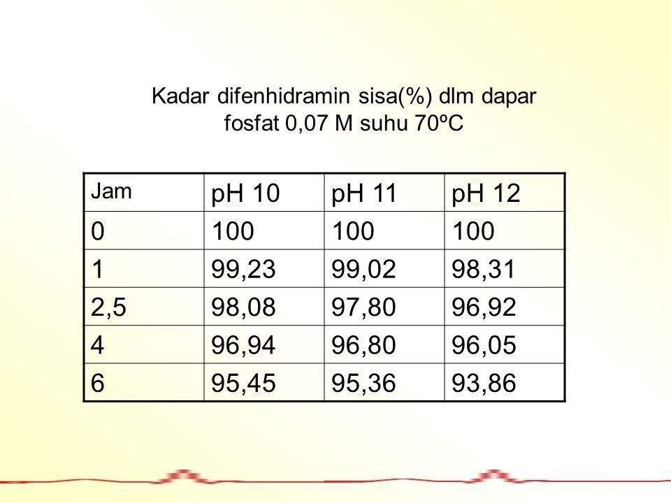 Kadar difenhidramin sisa(%) dlm dapar fosfat 0,07 M suhu 70ºC