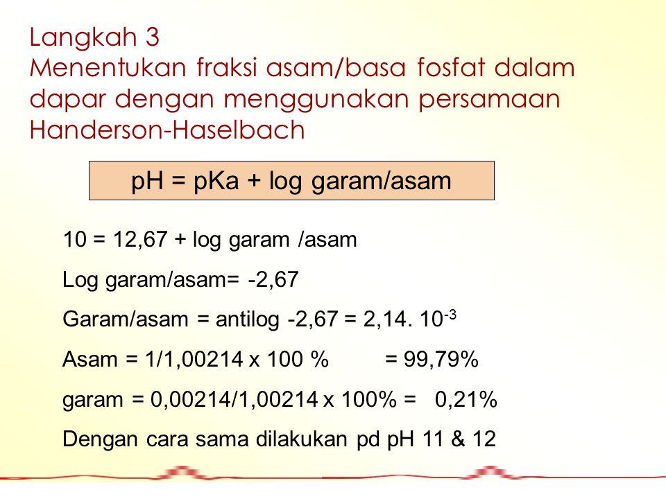 pH = pKa + log garam/asam