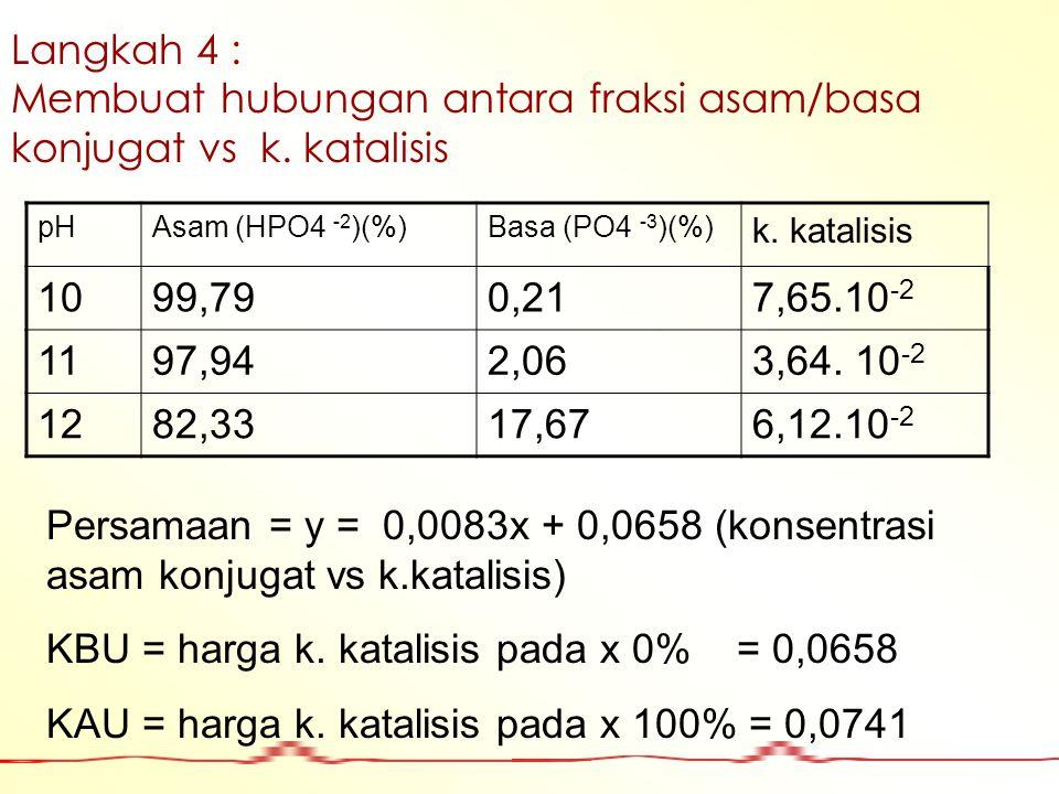 Membuat hubungan antara fraksi asam/basa konjugat vs k. katalisis