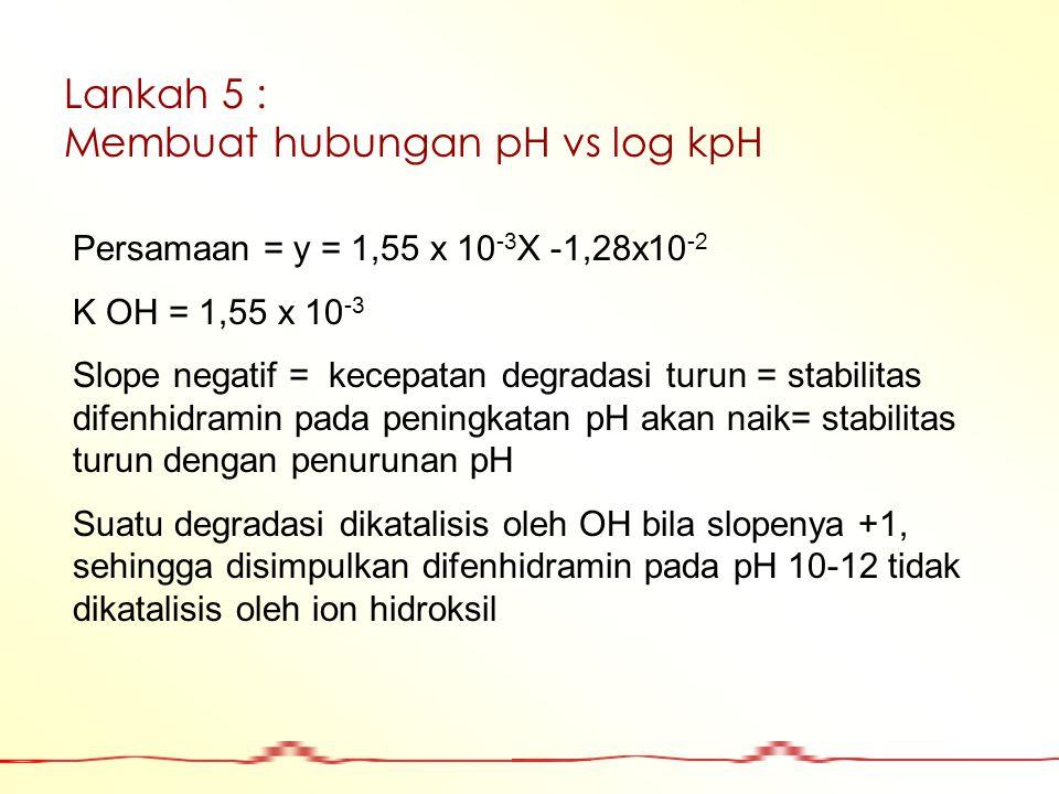 Membuat hubungan pH vs log kpH
