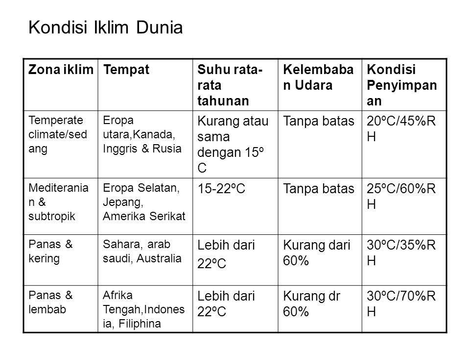 Kondisi Iklim Dunia Zona iklim Tempat Suhu rata-rata tahunan
