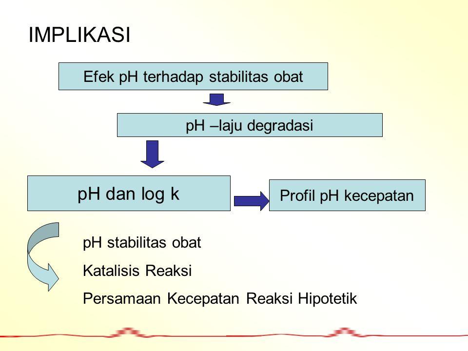 Efek pH terhadap stabilitas obat
