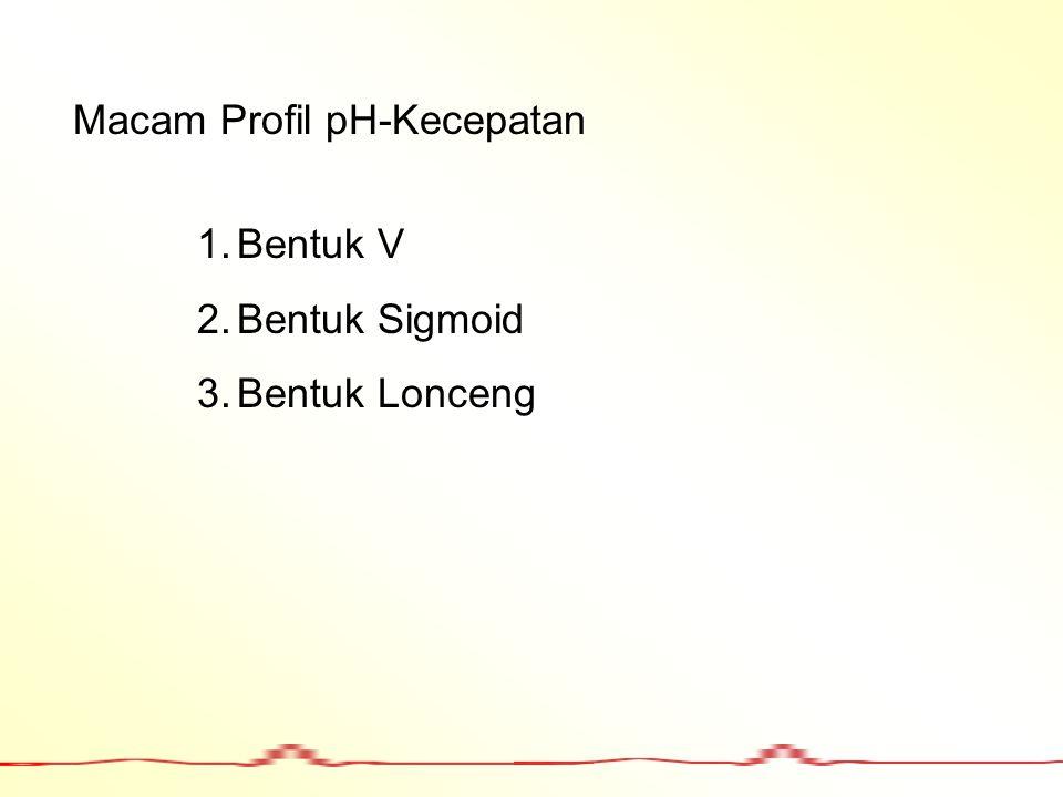 Macam Profil pH-Kecepatan