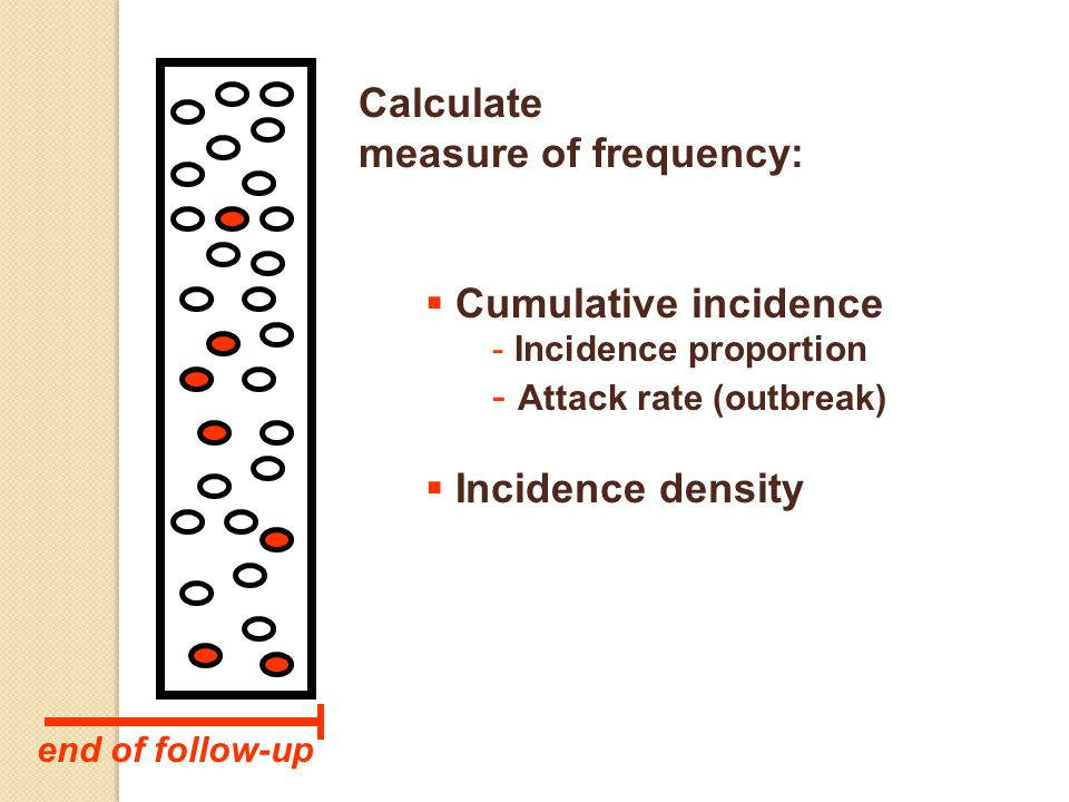 Calculate measure of frequency: