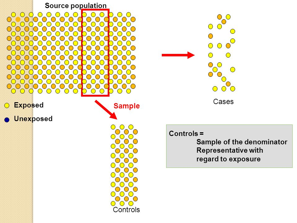 Cases Sample Controls Source population Exposed Unexposed Controls =