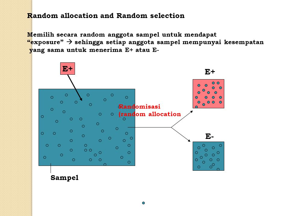 E+ E+ E- Random allocation and Random selection Sampel