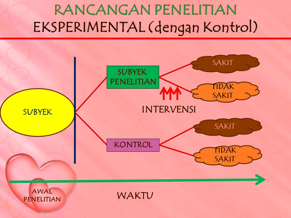 EKSPERIMENTAL (dengan Kontrol)