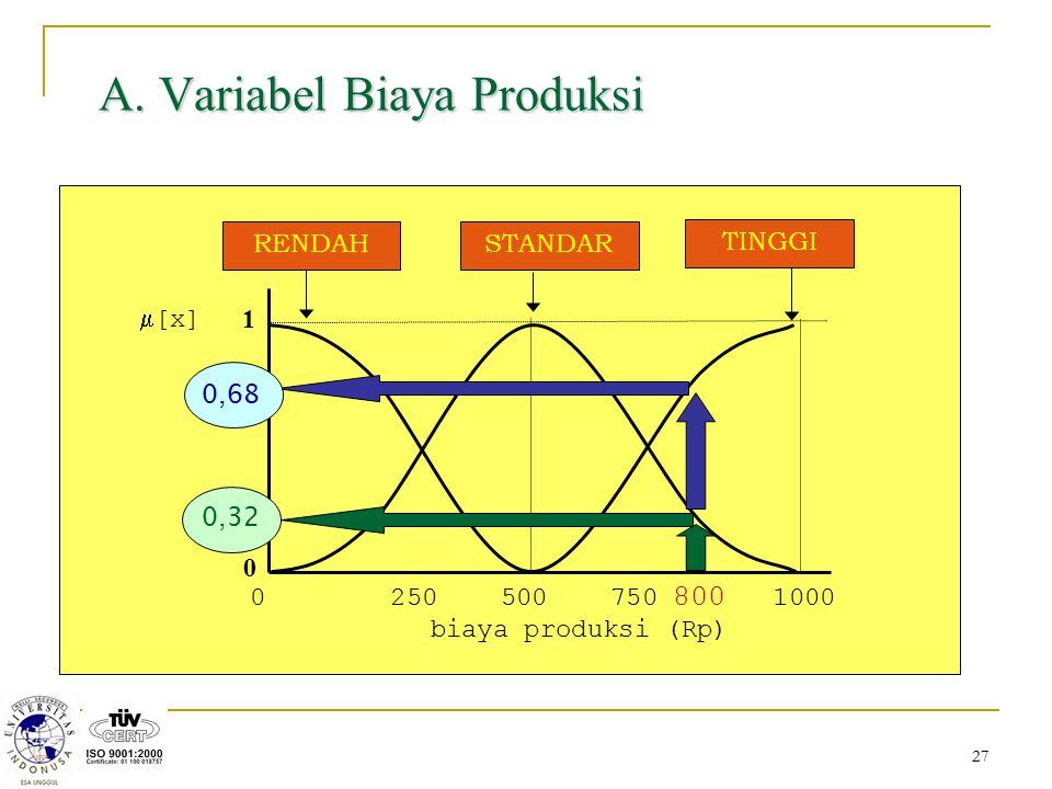 A. Variabel Biaya Produksi