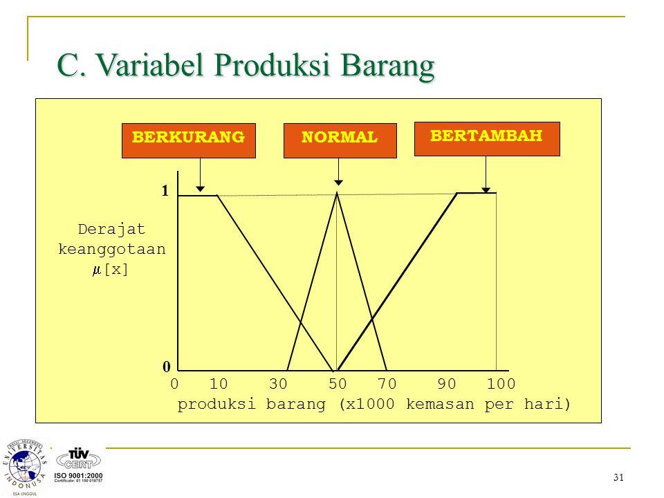 C. Variabel Produksi Barang