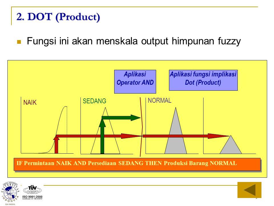 Aplikasi fungsi implikasi Dot (Product)