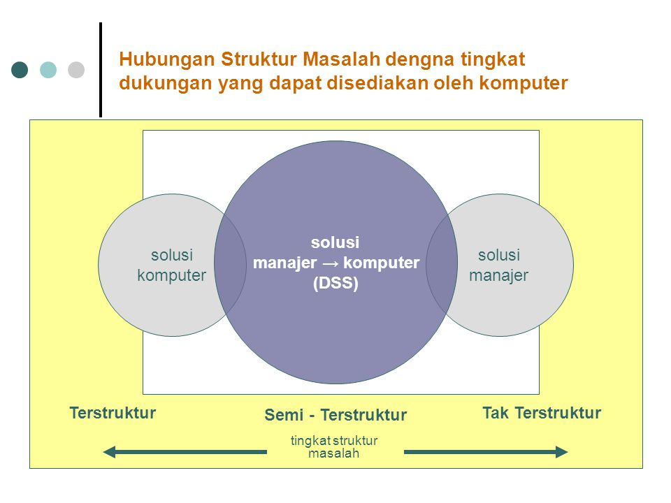 Hubungan Struktur Masalah dengna tingkat dukungan yang dapat disediakan oleh komputer