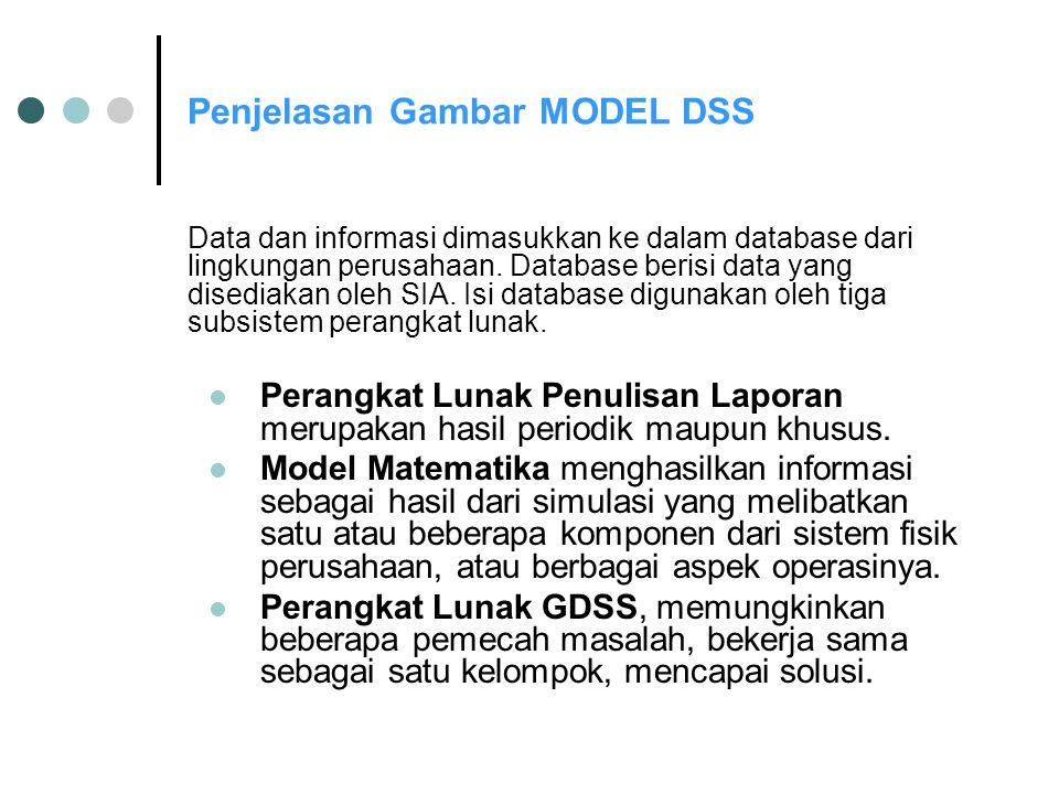 Penjelasan Gambar MODEL DSS