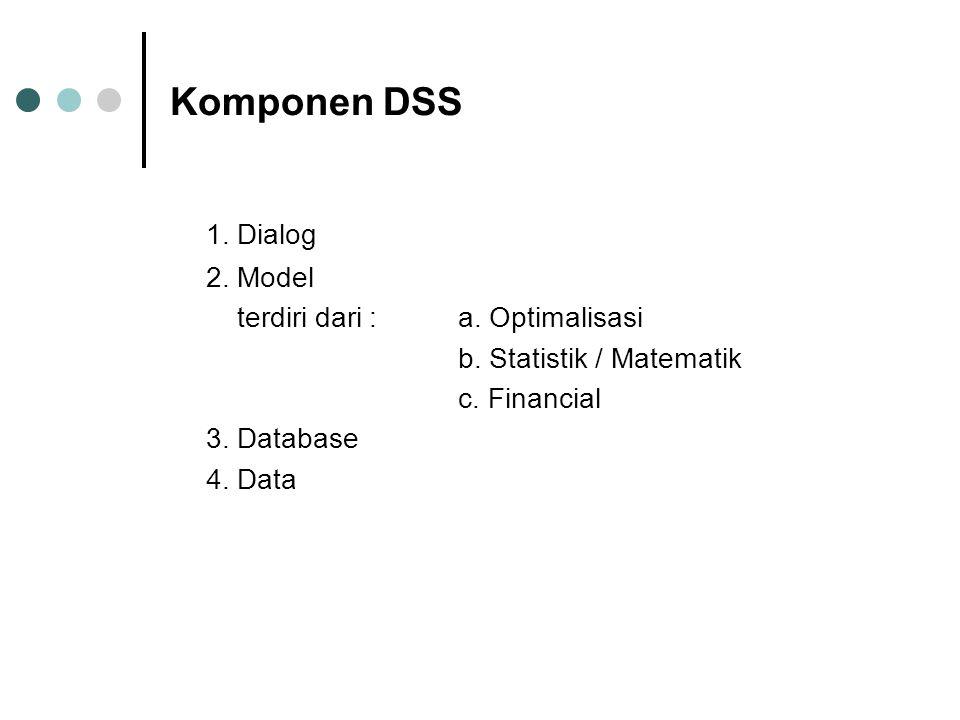 1. Dialog Komponen DSS 2. Model terdiri dari : a. Optimalisasi