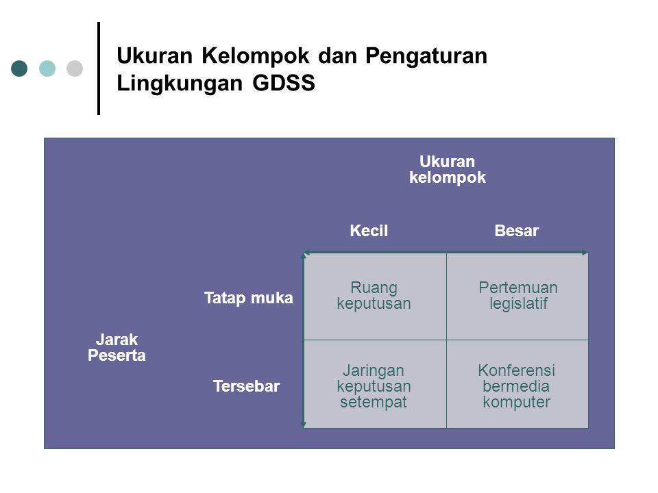 Ukuran Kelompok dan Pengaturan Lingkungan GDSS