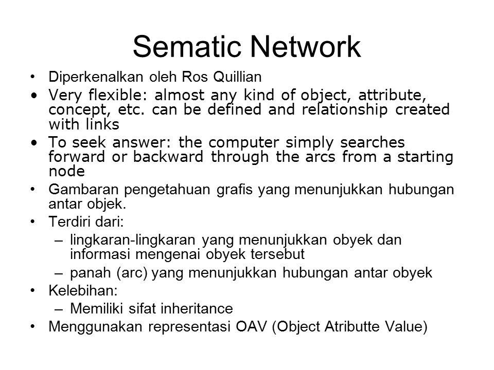 Sematic Network Diperkenalkan oleh Ros Quillian