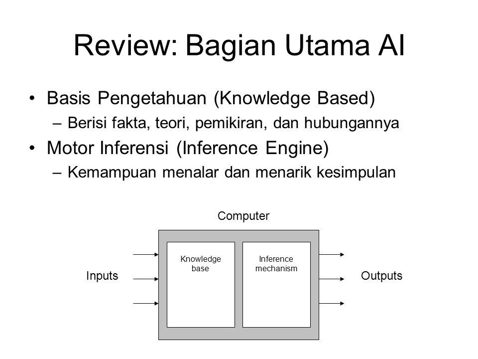 Review: Bagian Utama AI