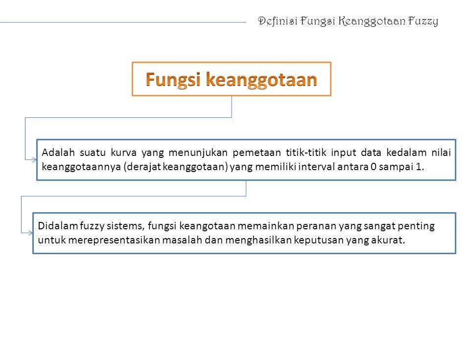 Fungsi keanggotaan Definisi Fungsi Keanggotaan Fuzzy
