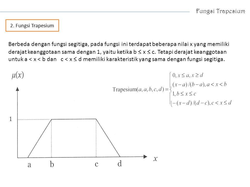 Fungsi Trapesium 2. Fungsi Trapesium.