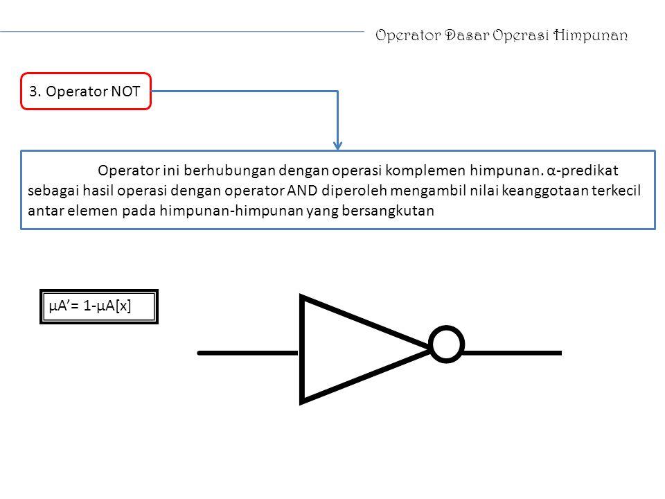 Operator Dasar Operasi Himpunan