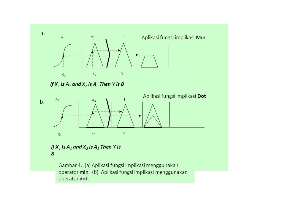 a. b. Aplikasi fungsi implikasi Min
