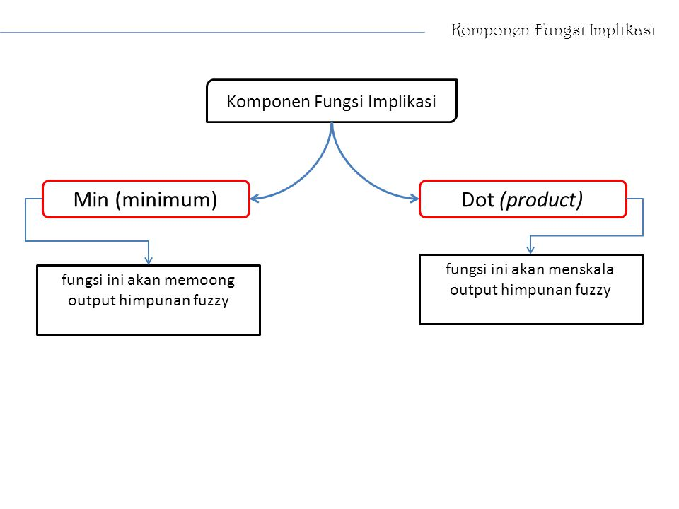 Min (minimum) Dot (product) Komponen Fungsi Implikasi
