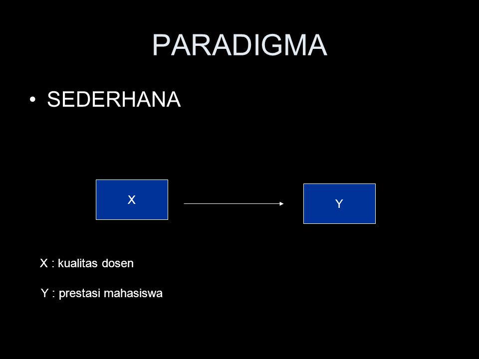 PARADIGMA SEDERHANA X Y X : kualitas dosen Y : prestasi mahasiswa