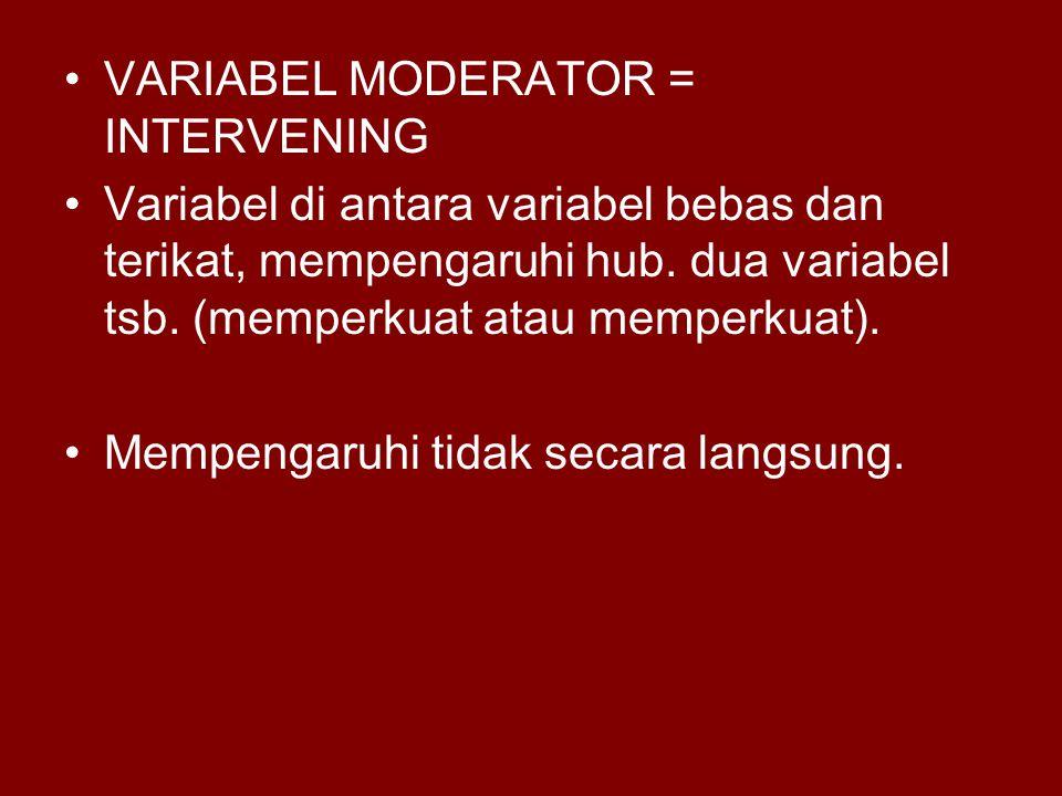 VARIABEL MODERATOR = INTERVENING