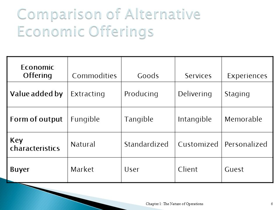 Comparison of Alternative Economic Offerings