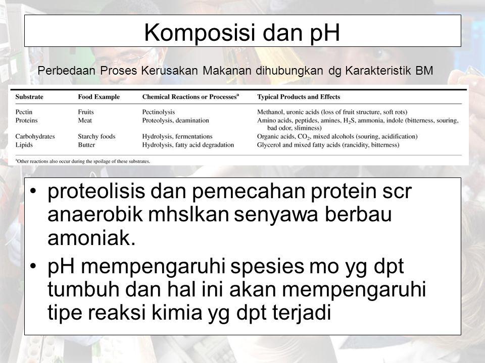 Komposisi dan pH Perbedaan Proses Kerusakan Makanan dihubungkan dg Karakteristik BM.
