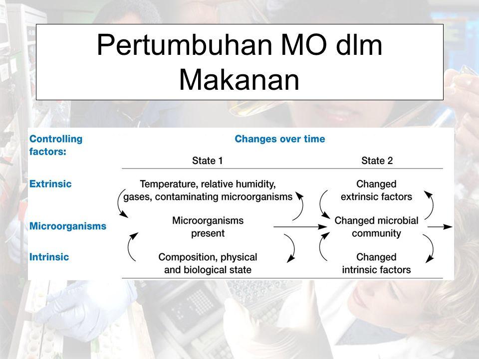 Pertumbuhan MO dlm Makanan