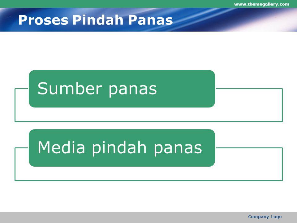 Proses Pindah Panas www.themegallery.com Company Logo Sumber panas