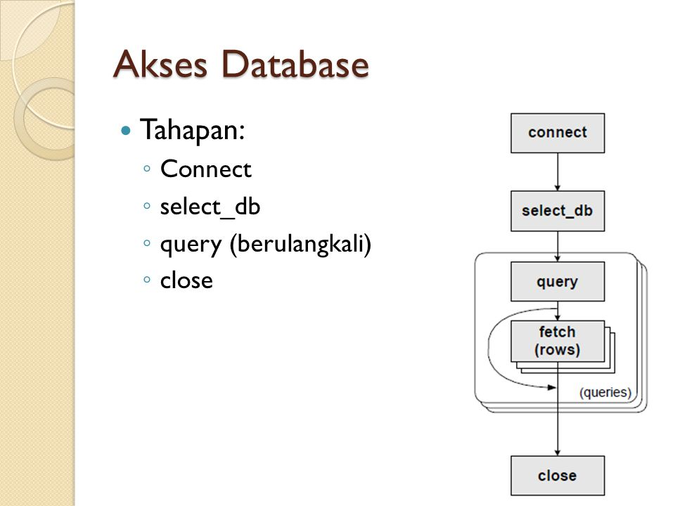 Akses Database Tahapan: Connect select_db query (berulangkali) close