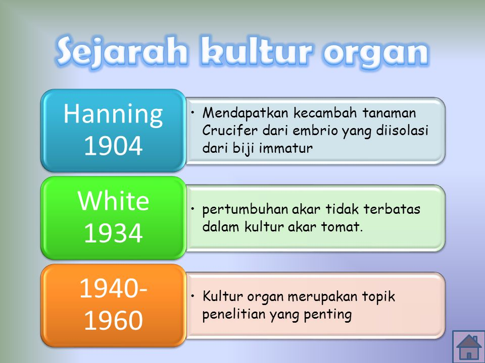 Sejarah kultur organ Hanning 1904